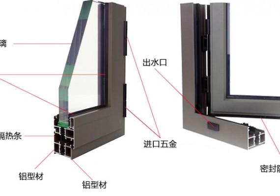 铝合金纱窗详细分解名称